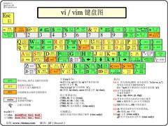 vim是什么编辑器?Linux下vim编辑器的使用方法